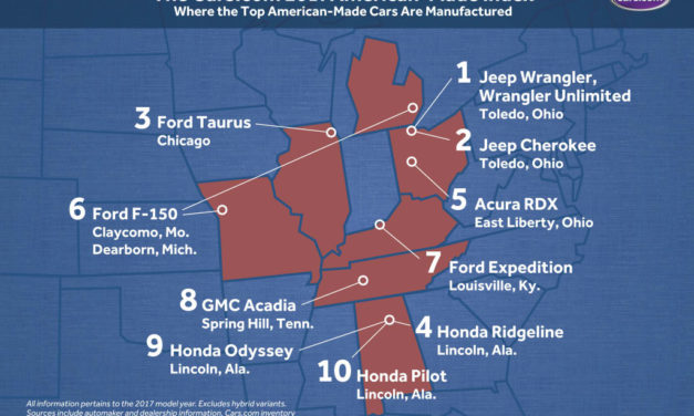 Clearing the Confusion About American Made Cars